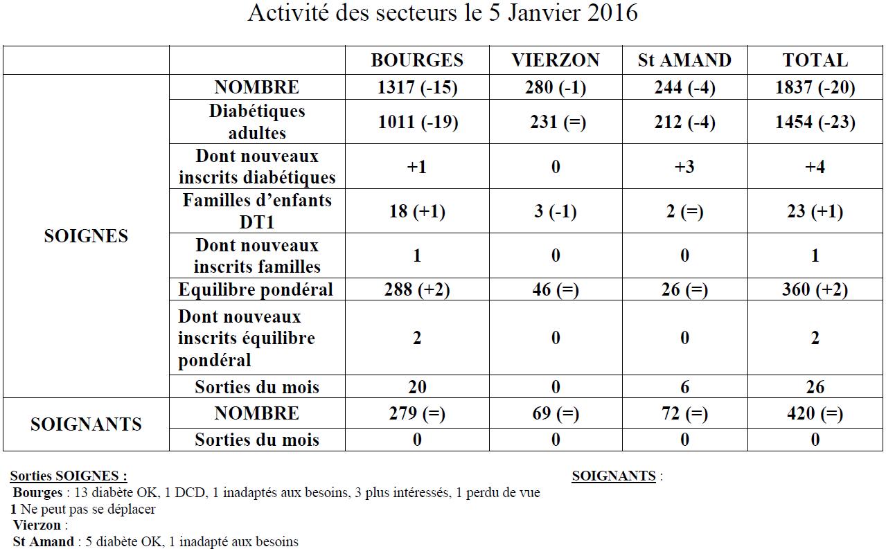 Activité des secteurs Janvier 2016
